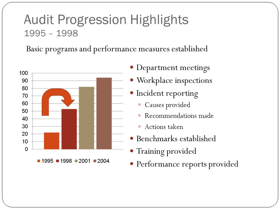 Audit Progression Highlights 1995 – 1998 Department meetings Workplace inspections Incident reporting Causes provided Recommendations made Actions taken Benchmarks established Training provided Performance reports provided Basic programs and performance measures established