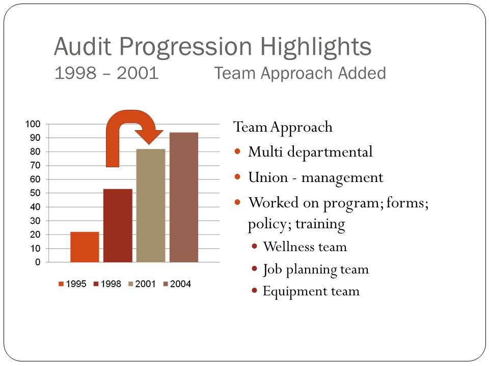 Team Approach Multi departmental Union - management Worked on program; forms; policy; training Wellness team Job planning team Equipment team Audit Progression Highlights 1998 – 2001 Team Approach Added