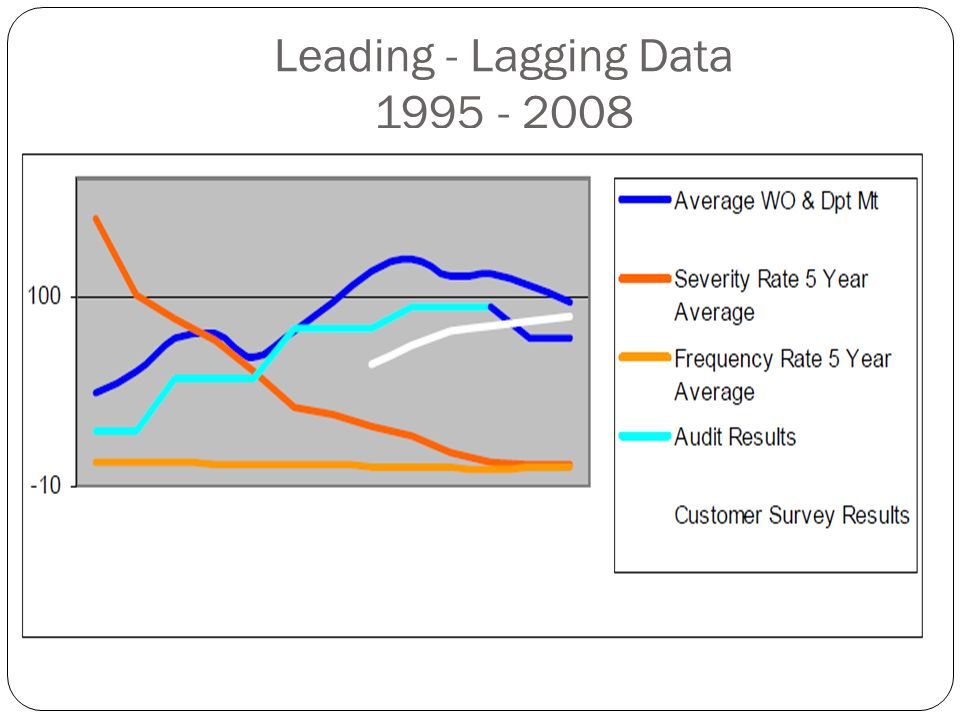 Leading - Lagging Data