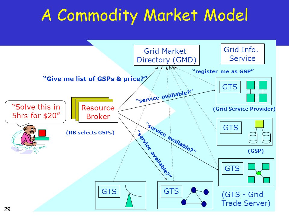 29 A Commodity Market Model Solve this in 5hrs for $20 Grid Market Directory (GMD) Resource Broker Grid Info.