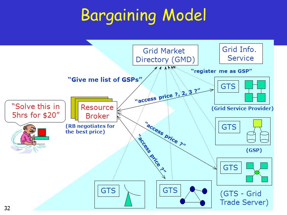 32 Bargaining Model Solve this in 5hrs for $20 Grid Market Directory (GMD) Resource Broker Grid Info.