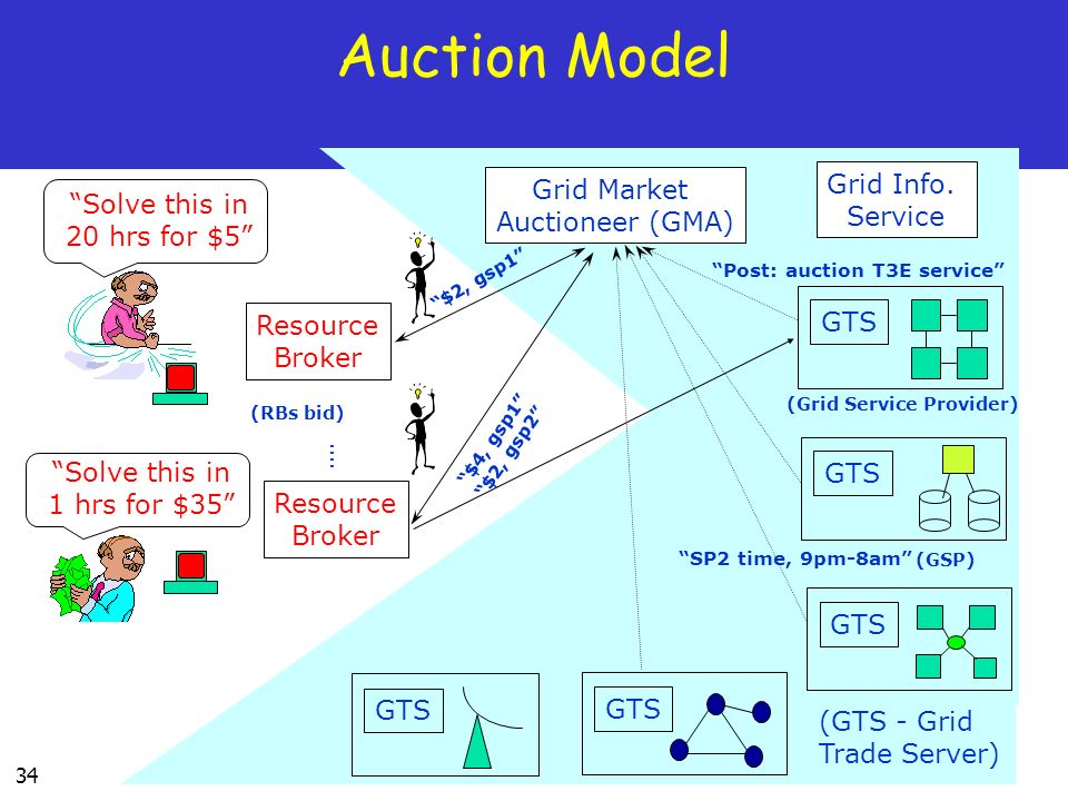34 Auction Model Grid Market Auctioneer (GMA) Resource Broker SP2 time, 9pm-8am Grid Info.