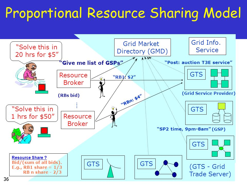 36 Proportional Resource Sharing Model Grid Market Directory (GMD) Resource Broker SP2 time, 9pm-8am Grid Info.