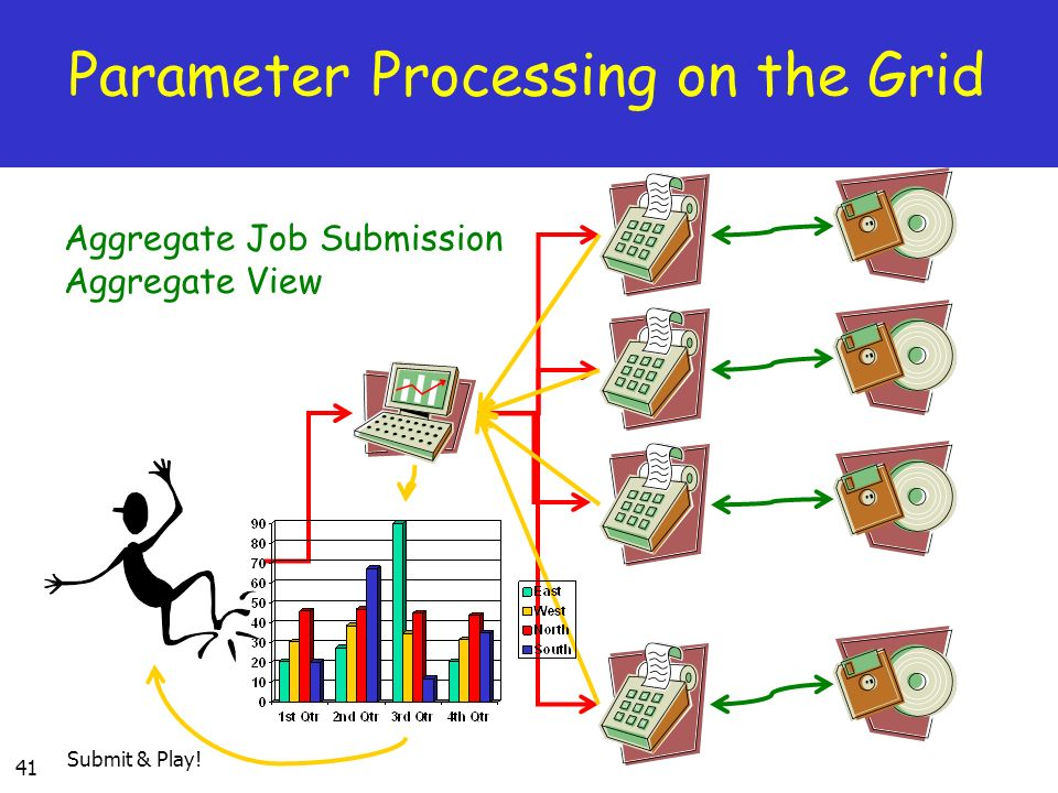 41 Parameter Processing on the Grid Aggregate Job Submission Aggregate View Submit & Play!