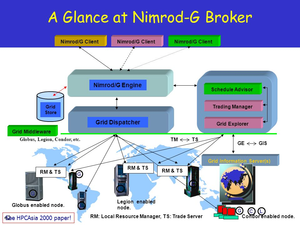 42 A Glance at Nimrod-G Broker Grid Middleware Nimrod/G Client Grid Information Server(s) Schedule Advisor Trading Manager Nimrod/G Engine Grid Store Grid Explorer GE GIS TM TS RM & TS Grid Dispatcher RM: Local Resource Manager, TS: Trade Server Globus, Legion, Condor, etc.