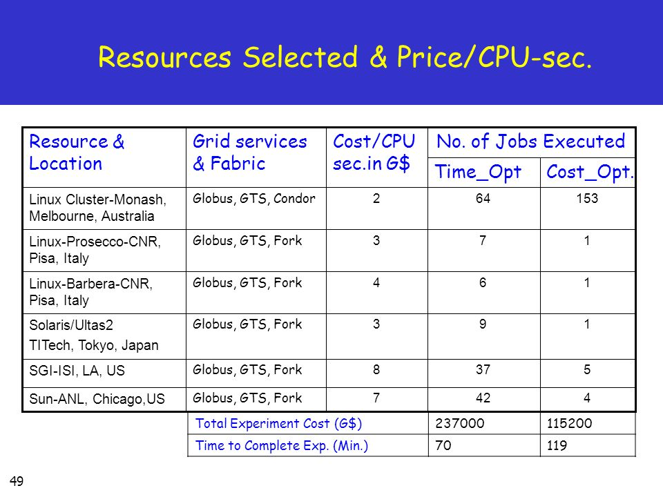 49 Resources Selected & Price/CPU-sec.