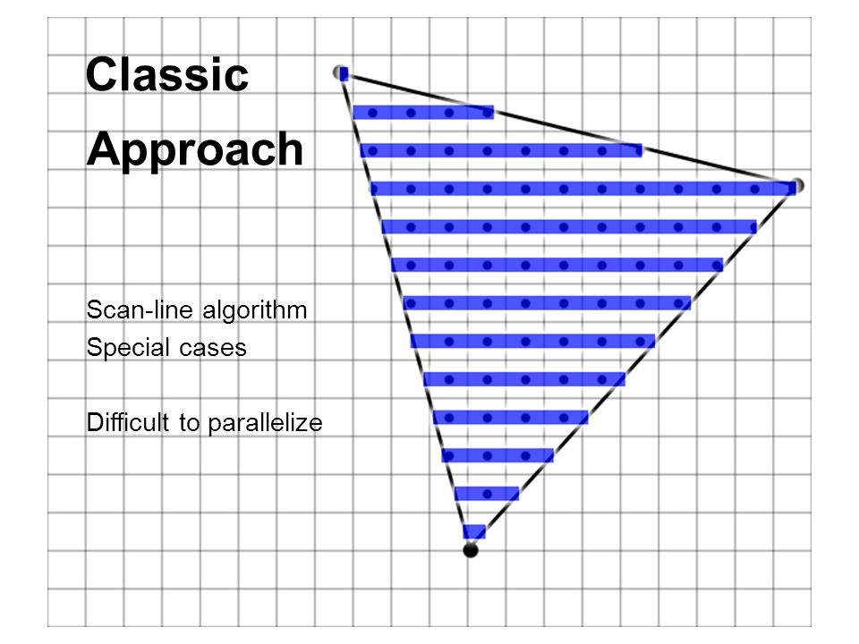 Classic Approach Scan-line algorithm Special cases Difficult to parallelize