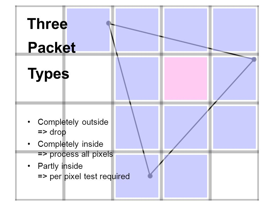 Three Packet Types Completely outside => drop Completely inside => process all pixels Partly inside => per pixel test required