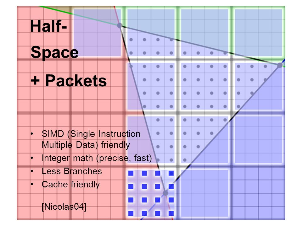 Half- Space + Packets SIMD (Single Instruction Multiple Data) friendly Integer math (precise, fast) Less Branches Cache friendly [Nicolas04]