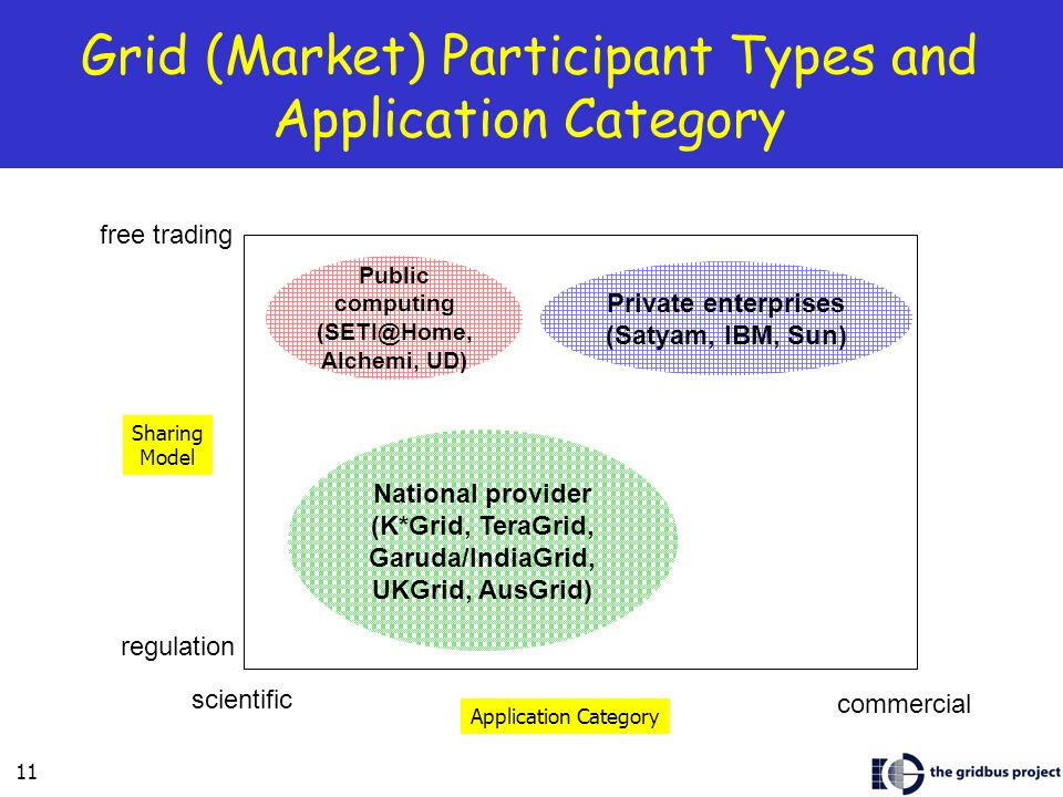 11 Grid (Market) Participant Types and Application Category commercial scientific free trading regulation Public computing Alchemi, UD) National provider (K*Grid, TeraGrid, Garuda/IndiaGrid, UKGrid, AusGrid) Private enterprises (Satyam, IBM, Sun) Application Category Sharing Model