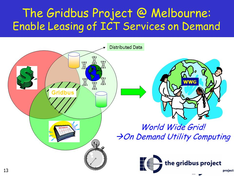 13 The Gridbus Melbourne: Enable Leasing of ICT Services on Demand WWG World Wide Grid.