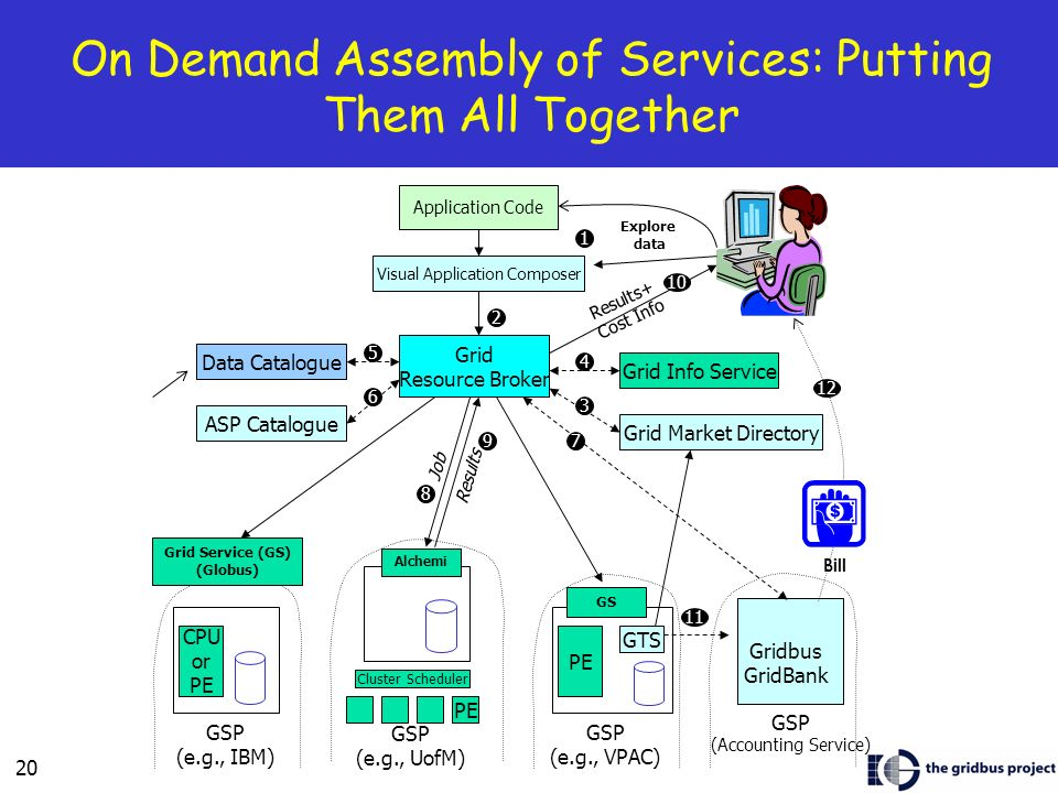 20 On Demand Assembly of Services: Putting Them All Together ASP Catalogue Grid Info Service Grid Market Directory GSP (Accounting Service) Gridbus GridBank GSP (e.g., UofM) PE GSP (e.g., VPAC) PE GSP (e.g., IBM) CPU or PE Grid Service (GS) (Globus) Alchemi GS GTS Cluster Scheduler Job 8 Grid Resource Broker 2 Visual Application Composer Application Code Explore data Results 97 Results+ Cost Info Bill 12 Data Catalogue