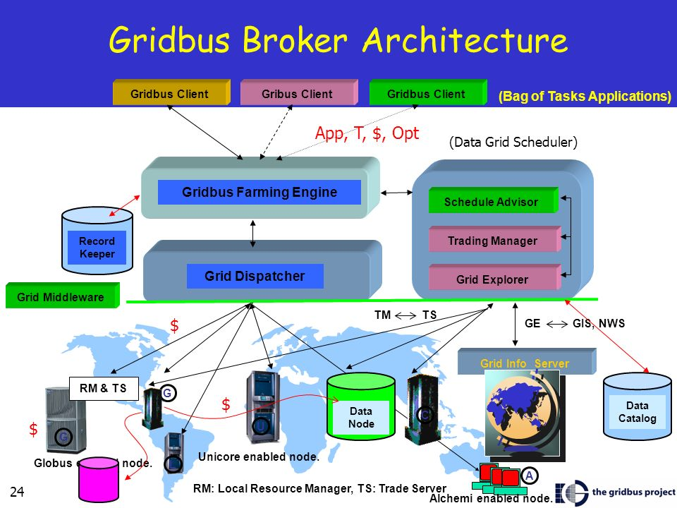 24 Gridbus Broker Architecture Grid Middleware Gridbus Client Gribus Client Grid Info Server Schedule Advisor Trading Manager Gridbus Farming Engine Record Keeper Grid Explorer GE GIS, NWS TM TS RM & TS Grid Dispatcher RM: Local Resource Manager, TS: Trade Server G G C U Globus enabled node.