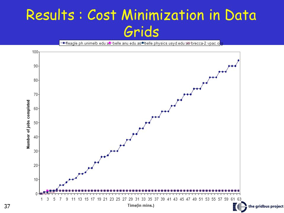 37 Results : Cost Minimization in Data Grids Time(in mins.) Number of jobs completed fleagle.ph.unimelb.edu.aubelle.anu.edu.aubelle.physics.usyd.edu.aubrecca-2.vpac.org