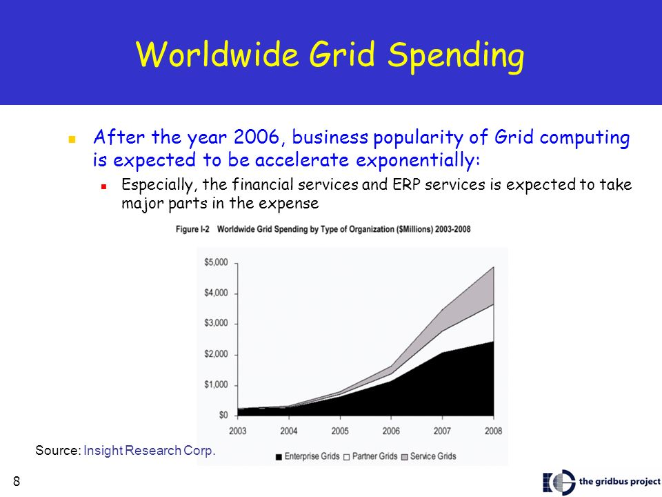 8 Worldwide Grid Spending After the year 2006, business popularity of Grid computing is expected to be accelerate exponentially: Especially, the financial services and ERP services is expected to take major parts in the expense Source: Insight Research Corp.