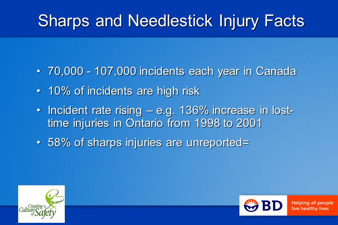 Sharps and Needlestick Injury Facts Sharps and Needlestick Injury Facts 70,000 - 107,000 incidents each year in Canada70,000 - 107,000 incidents each year in Canada 10% of incidents are high risk10% of incidents are high risk Incident rate rising – e.g.