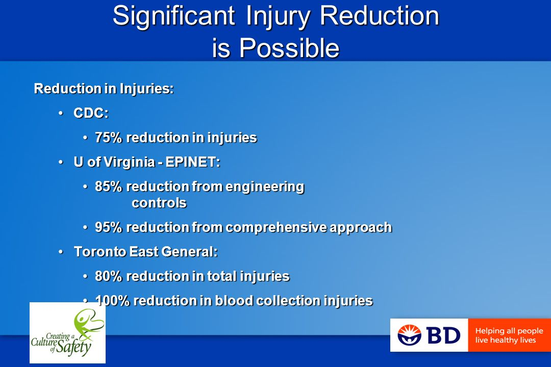 Significant Injury Reduction is Possible Reduction in Injuries: CDC:CDC: 75% reduction in injuries75% reduction in injuries U of Virginia - EPINET:U of Virginia - EPINET: 85% reduction from engineering controls85% reduction from engineering controls 95% reduction from comprehensive approach95% reduction from comprehensive approach Toronto East General:Toronto East General: 80% reduction in total injuries80% reduction in total injuries 100% reduction in blood collection injuries100% reduction in blood collection injuries