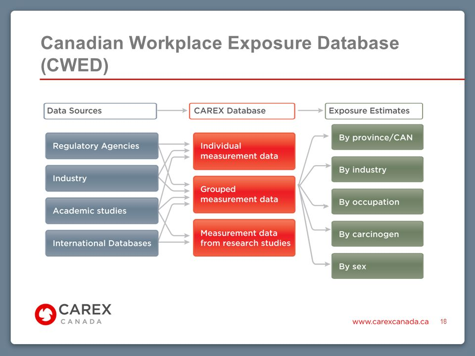 Canadian Workplace Exposure Database (CWED) 18