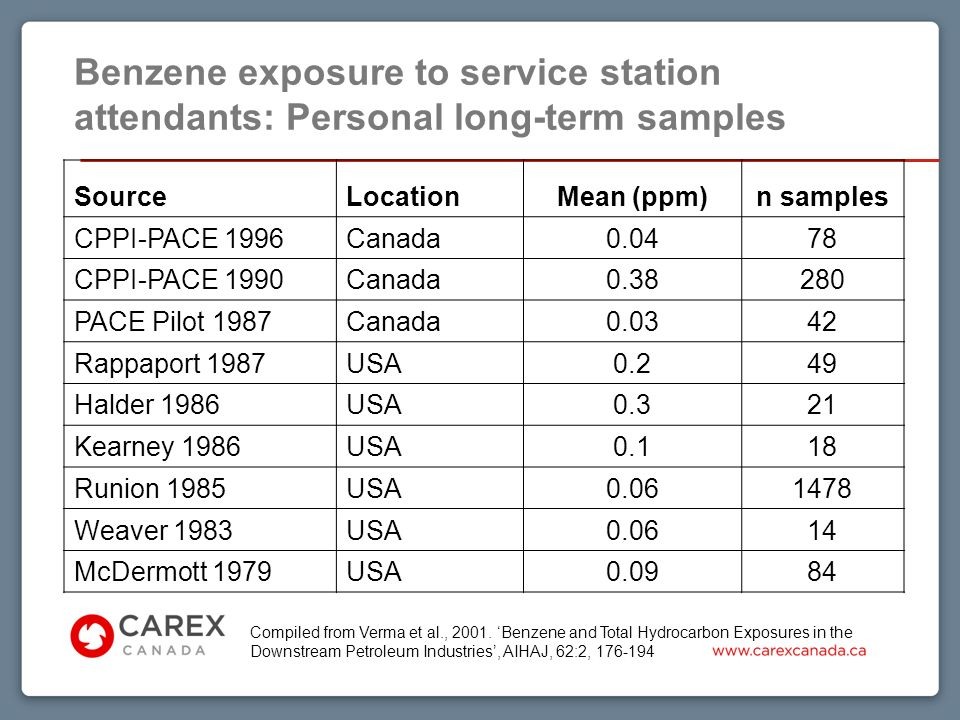 Benzene exposure to service station attendants: Personal long-term samples Compiled from Verma et al., 2001.