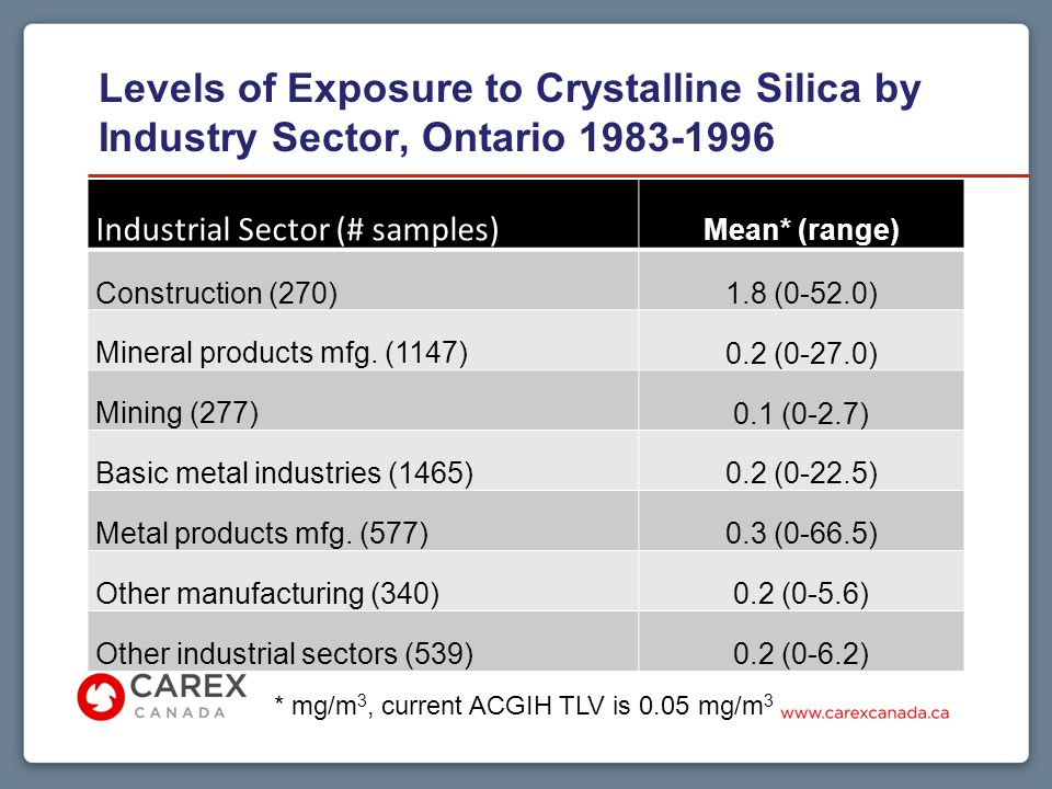 Levels of Exposure to Crystalline Silica by Industry Sector, Ontario Industrial Sector (# samples) Mean* (range) Construction (270) 1.8 (0-52.0) Mineral products mfg.