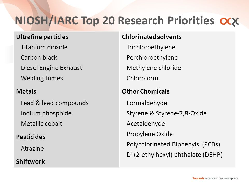NIOSH/IARC Top 20 Research Priorities Ultrafine particles Titanium dioxide Carbon black Diesel Engine Exhaust Welding fumes Metals Lead & lead compounds Indium phosphide Metallic cobalt Pesticides Atrazine Shiftwork Chlorinated solvents Trichloroethylene Perchloroethylene Methylene chloride Chloroform Other Chemicals Formaldehyde Styrene & Styrene-7,8-Oxide Acetaldehyde Propylene Oxide Polychlorinated Biphenyls (PCBs) Di (2-ethylhexyl) phthalate (DEHP)