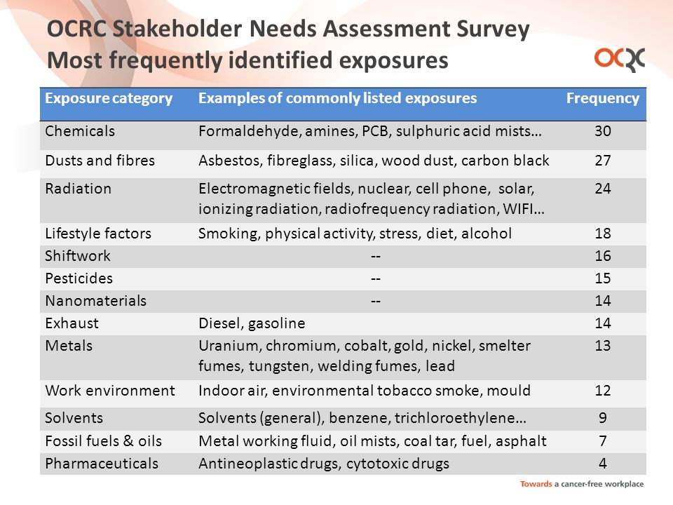 OCRC Stakeholder Needs Assessment Survey Most frequently identified exposures Exposure categoryExamples of commonly listed exposuresFrequency ChemicalsFormaldehyde, amines, PCB, sulphuric acid mists…30 Dusts and fibresAsbestos, fibreglass, silica, wood dust, carbon black27 RadiationElectromagnetic fields, nuclear, cell phone, solar, ionizing radiation, radiofrequency radiation, WIFI… 24 Lifestyle factorsSmoking, physical activity, stress, diet, alcohol18 Shiftwork--16 Pesticides--15 Nanomaterials--14 ExhaustDiesel, gasoline14 MetalsUranium, chromium, cobalt, gold, nickel, smelter fumes, tungsten, welding fumes, lead 13 Work environmentIndoor air, environmental tobacco smoke, mould12 SolventsSolvents (general), benzene, trichloroethylene…9 Fossil fuels & oilsMetal working fluid, oil mists, coal tar, fuel, asphalt7 PharmaceuticalsAntineoplastic drugs, cytotoxic drugs4