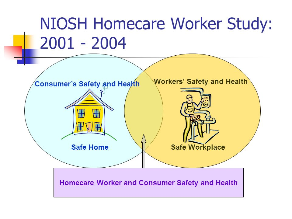 NIOSH Homecare Worker Study: Workers Safety and Health Consumers Safety and Health Homecare Worker and Consumer Safety and Health Safe HomeSafe Workplace