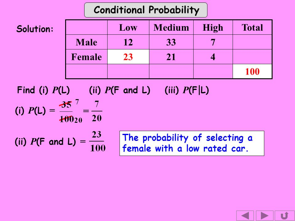 Conditional Probability (i) P (L) = Solution: Find (i) P (L) (ii) P (F and L)(iii) P (F L) Female 73312Male HighMediumLow (ii) P (F and L) = The probability of selecting a female with a low rated car.