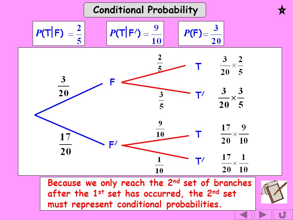Conditional Probability P (T F) P (T F / ) P (F) F F/F/ T T/T/ T T/T/ Because we only reach the 2 nd set of branches after the 1 st set has occurred, the 2 nd set must represent conditional probabilities.