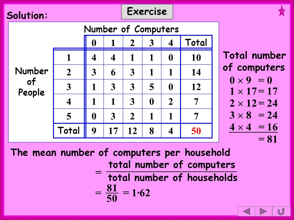 Exercise Solution: total number of computers total number of households The mean number of computers per household = = 1·62 Number of Computers Number of People 7112305 4 2 0 1 0 4 17 1 3 6 4 1 8 0 5 1 1 3 12313 14332 7314 50129 Total 10141 Total 20 4 4= 16 81 50 = Total number of computers = 81 0 9= 0 1 17= 17 2 12= 24 3 8= 24