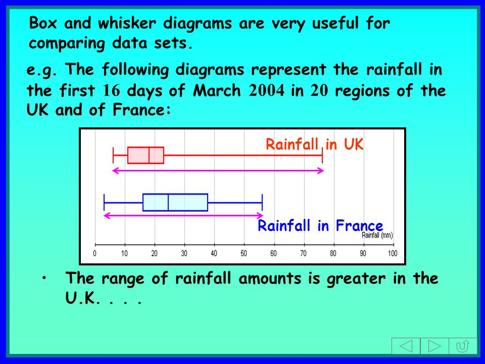 Rainfall in UK Rainfall in France The range of rainfall amounts is greater in the U.K....