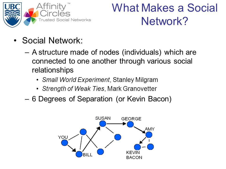 What Makes a Social Network.