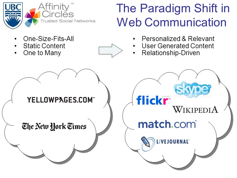 The Paradigm Shift in Web Communication One-Size-Fits-All Static Content One to Many Personalized & Relevant User Generated Content Relationship-Driven