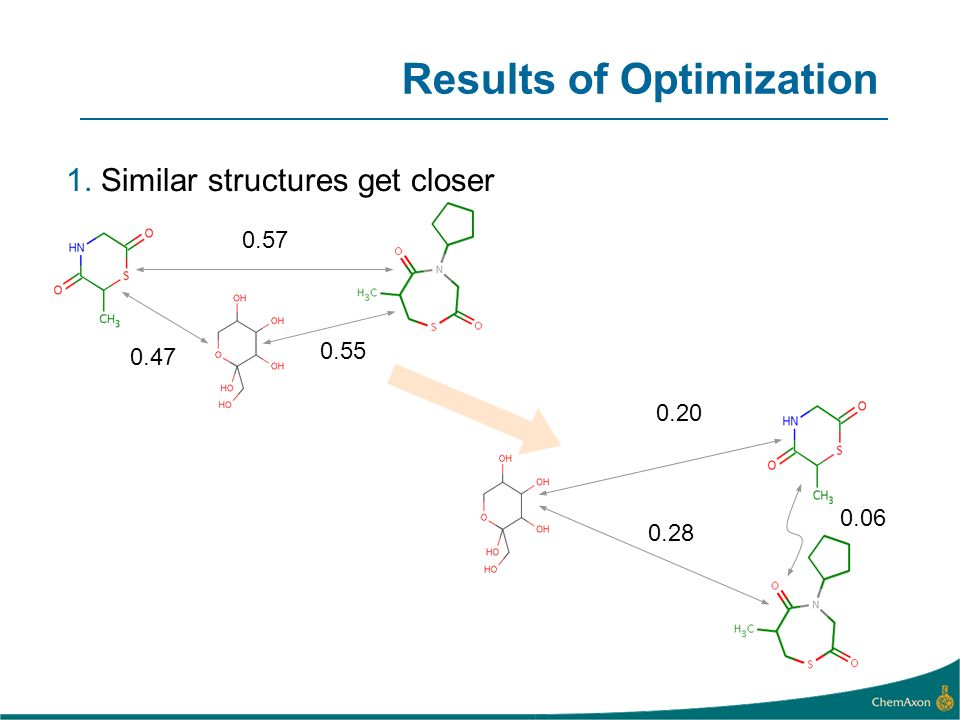 0.47 0.55 0.57 0.28 0.20 0.06 1. Similar structures get closer Results of Optimization