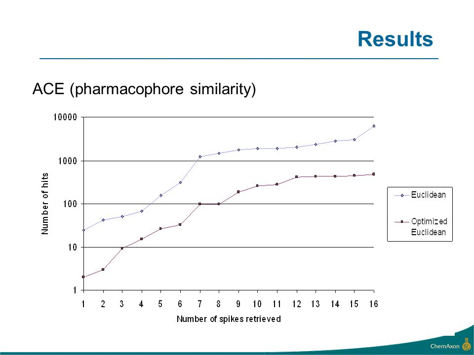 ACE (pharmacophore similarity) Results