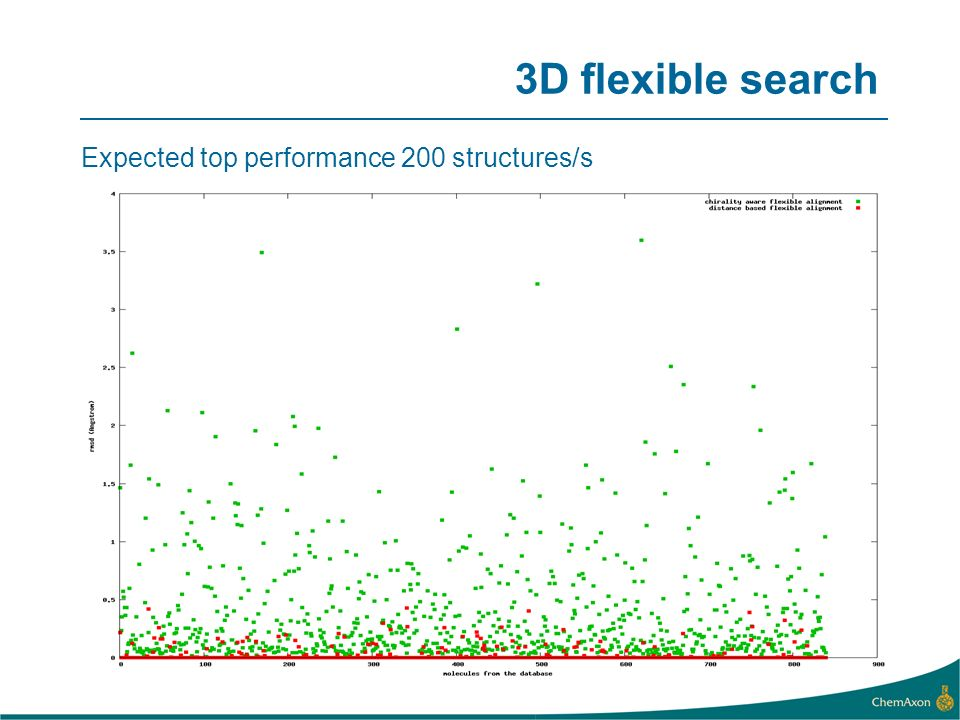 3D flexible search Expected top performance 200 structures/s