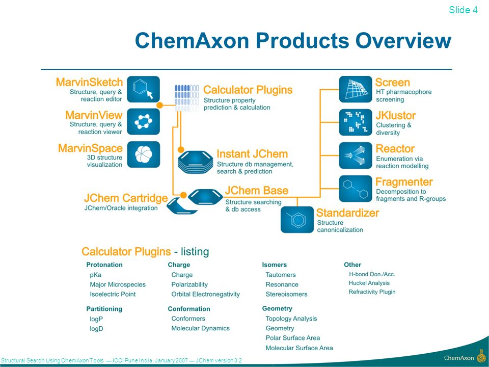 Slide 4 Structural Search Using ChemAxon Tools ICCI Pune India, January 2007 JChem version ChemAxon Products Overview