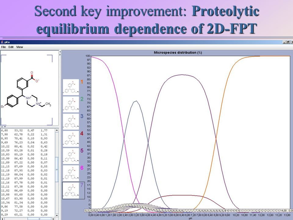 Second key improvement: Proteolytic equilibrium dependence of 2D-FPT Ar5-NC5-PC8 Ar8-NC8-PC8 .