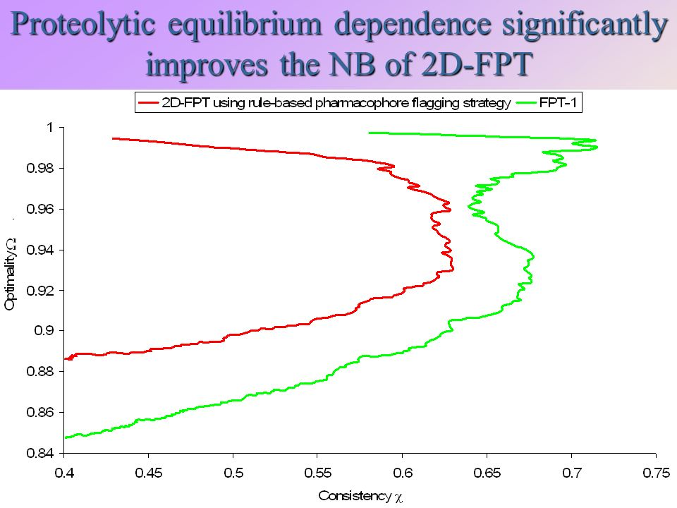 Proteolytic equilibrium dependence significantly improves the NB of 2D-FPT