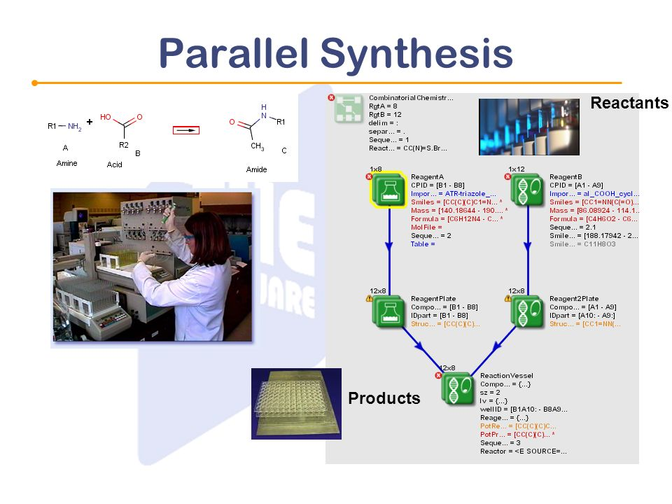 Parallel Synthesis Reactants Products