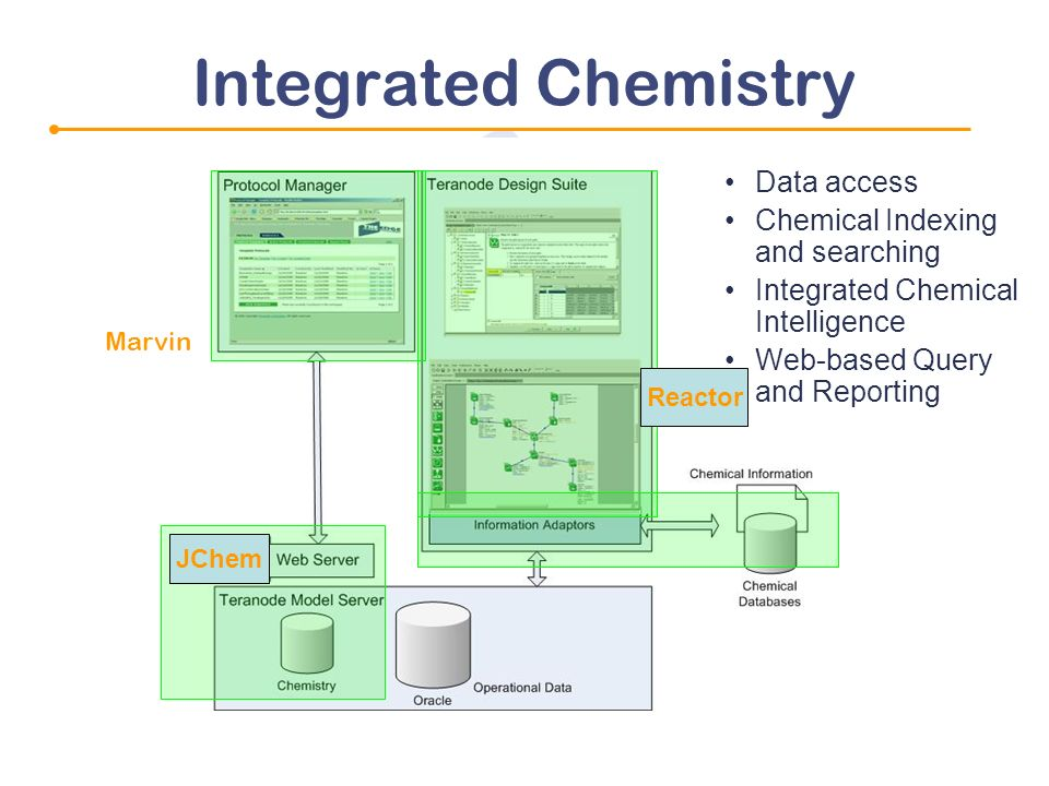 Marvin Integrated Chemistry Data access Chemical Indexing and searching Integrated Chemical Intelligence Web-based Query and Reporting JChem Reactor