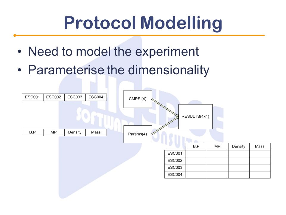 Protocol Modelling Need to model the experiment Parameterise the dimensionality