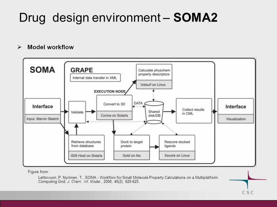 Drug design environment – SOMA2 Model workflow Figure from: Lehtovuori, P.