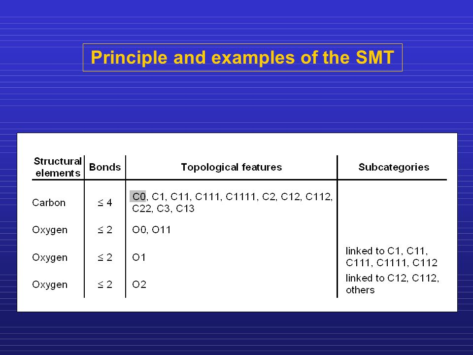 Principle and examples of the SMT