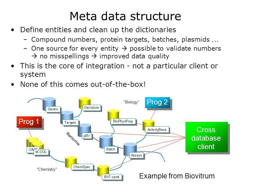 Meta data structure Define entities and clean up the dictionaries –Compound numbers, protein targets, batches, plasmids...
