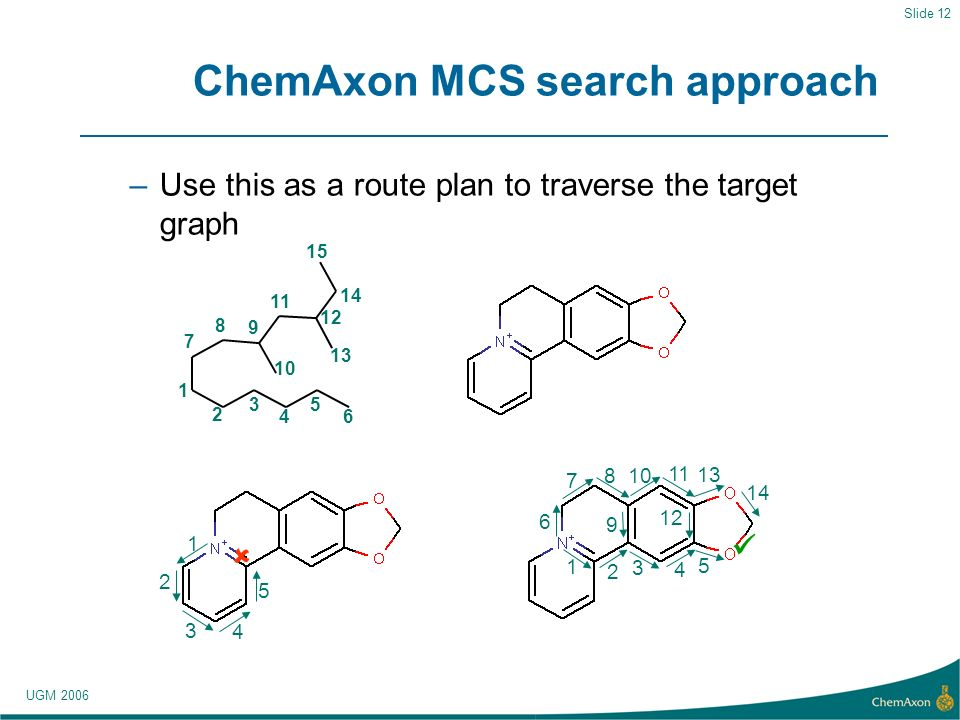 UGM 2006 Slide 12 ChemAxon MCS search approach –Use this as a route plan to traverse the target graph