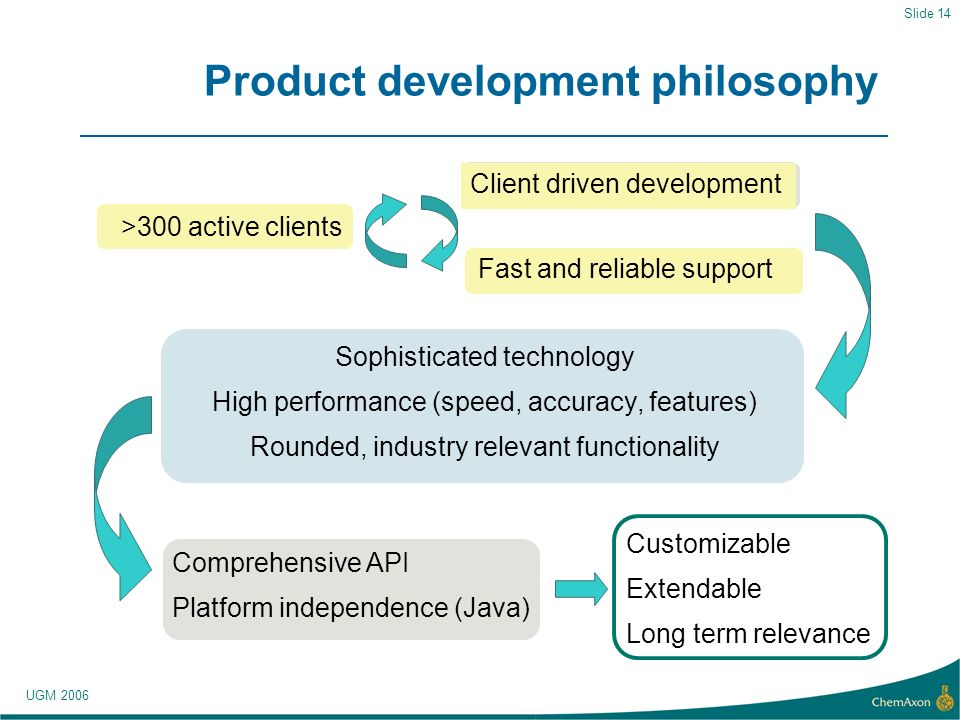 UGM 2006 Slide 14 Product development philosophy Sophisticated technology High performance (speed, accuracy, features) Rounded, industry relevant functionality Customizable Extendable Long term relevance >300 active clients Client driven development Fast and reliable support Comprehensive API Platform independence (Java)