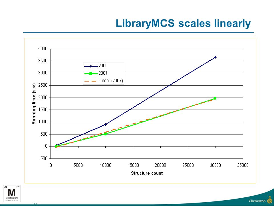 14 LibraryMCS scales linearly