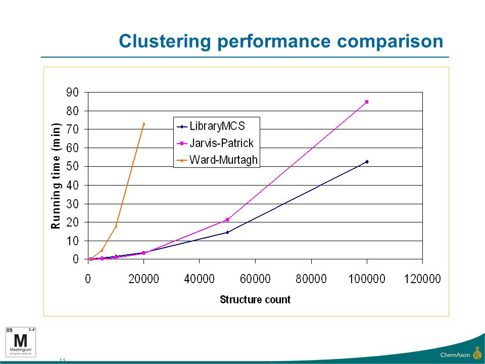 15 Clustering performance comparison