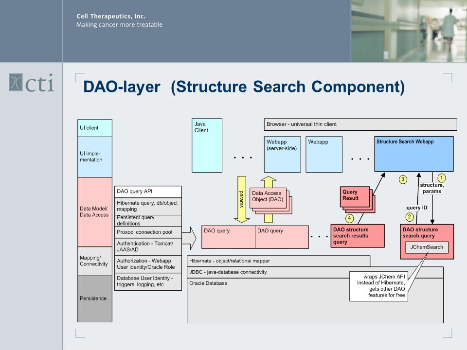 DAO-layer(Structure Search Component)